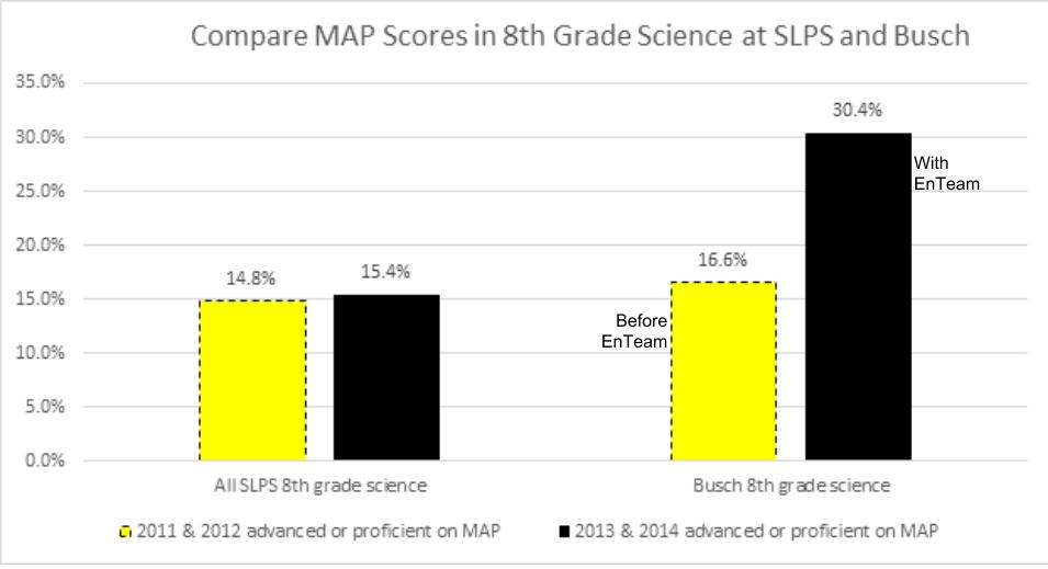 compare Busch with SLPS science scores (3)